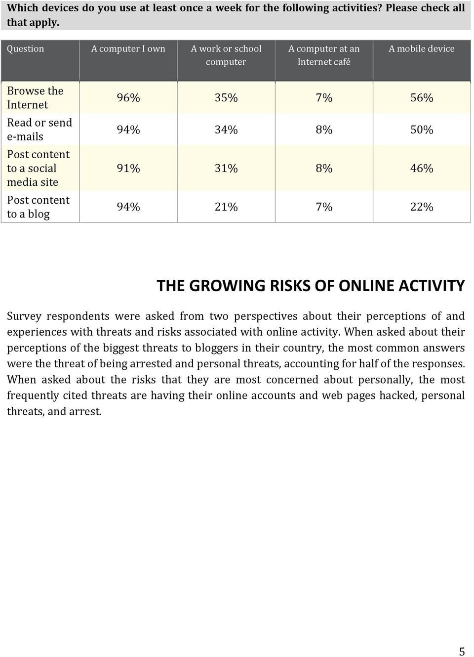 96% 35% 7% 56% 94% 34% 8% 50% 91% 31% 8% 46% 94% 21% 7% 22% THE GROWING RISKS OF ONLINE ACTIVITY Survey were asked from two perspectives about their perceptions of and experiences with threats and