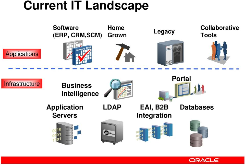 Applications Infrastructure Business