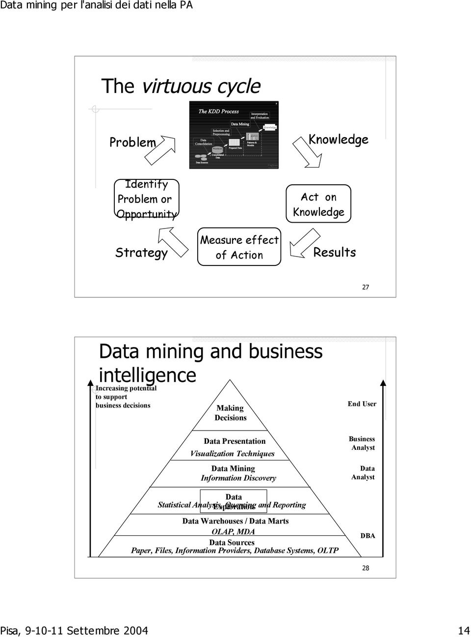 Techniques Data Mining Information Discovery Data Statistical Analysis, Exploration Querying and Reporting Data Warehouses / Data Marts OLAP,