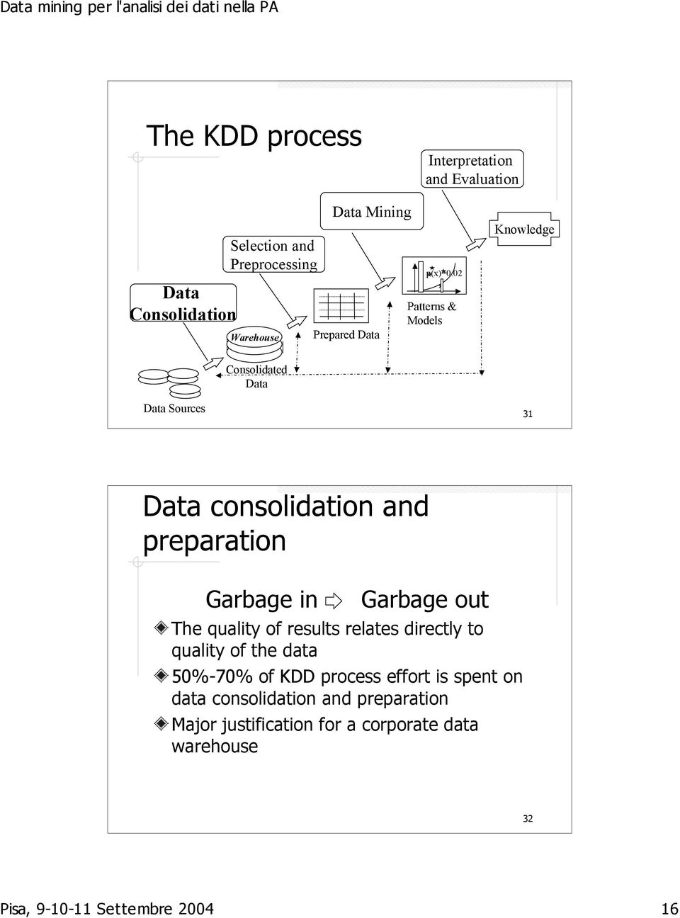 02 Patterns & Models Knowledge Consolidated Data Data Sources 31 Data consolidation and preparation Garbage in Garbage