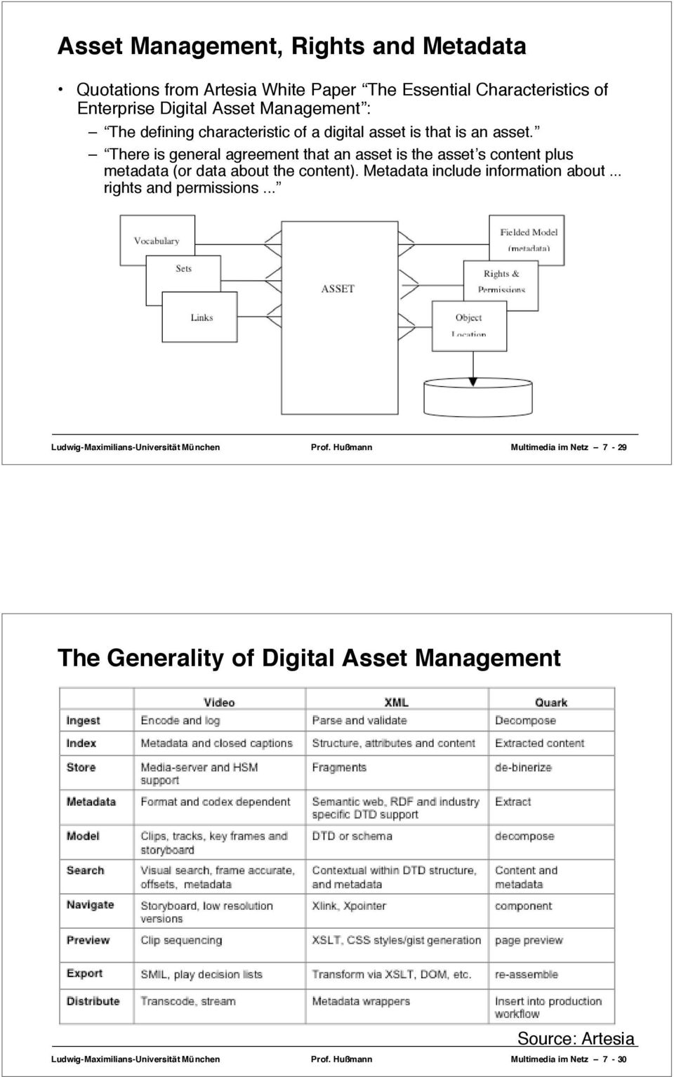 There is general agreement that an asset is the asset s content plus metadata (or data about the content). Metadata include information about.