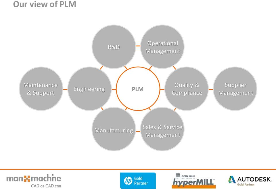 Engineering PLM Quality & Compliance