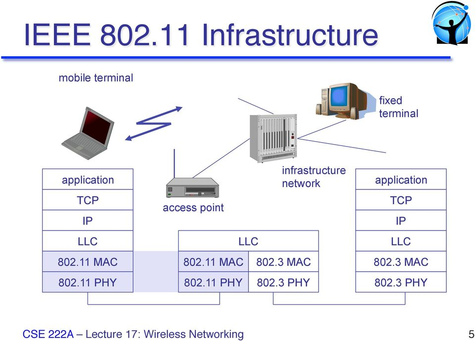application infrastructure network application TCP IP