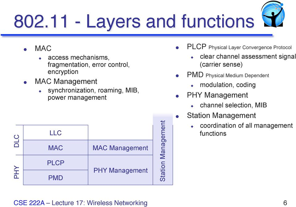 PLCP Physical Layer Convergence Protocol clear channel assessment signal (carrier sense) PMD Physical Medium