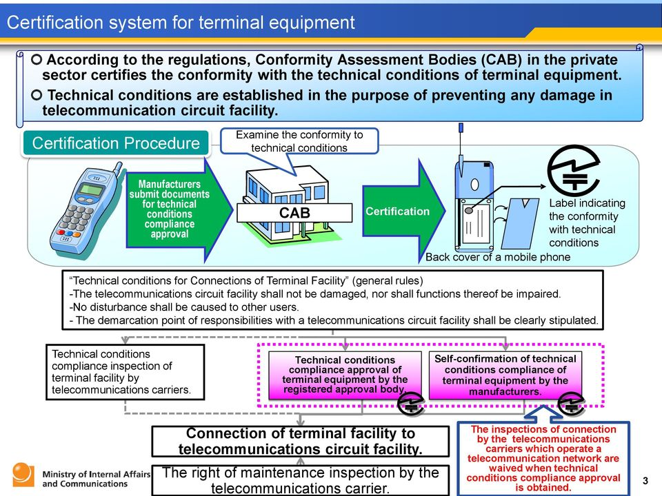 Certification Procedure Examine the conformity to technical conditions Manufacturers submit documents for technical conditions compliance approval CAB Label indicating Certification the conformity
