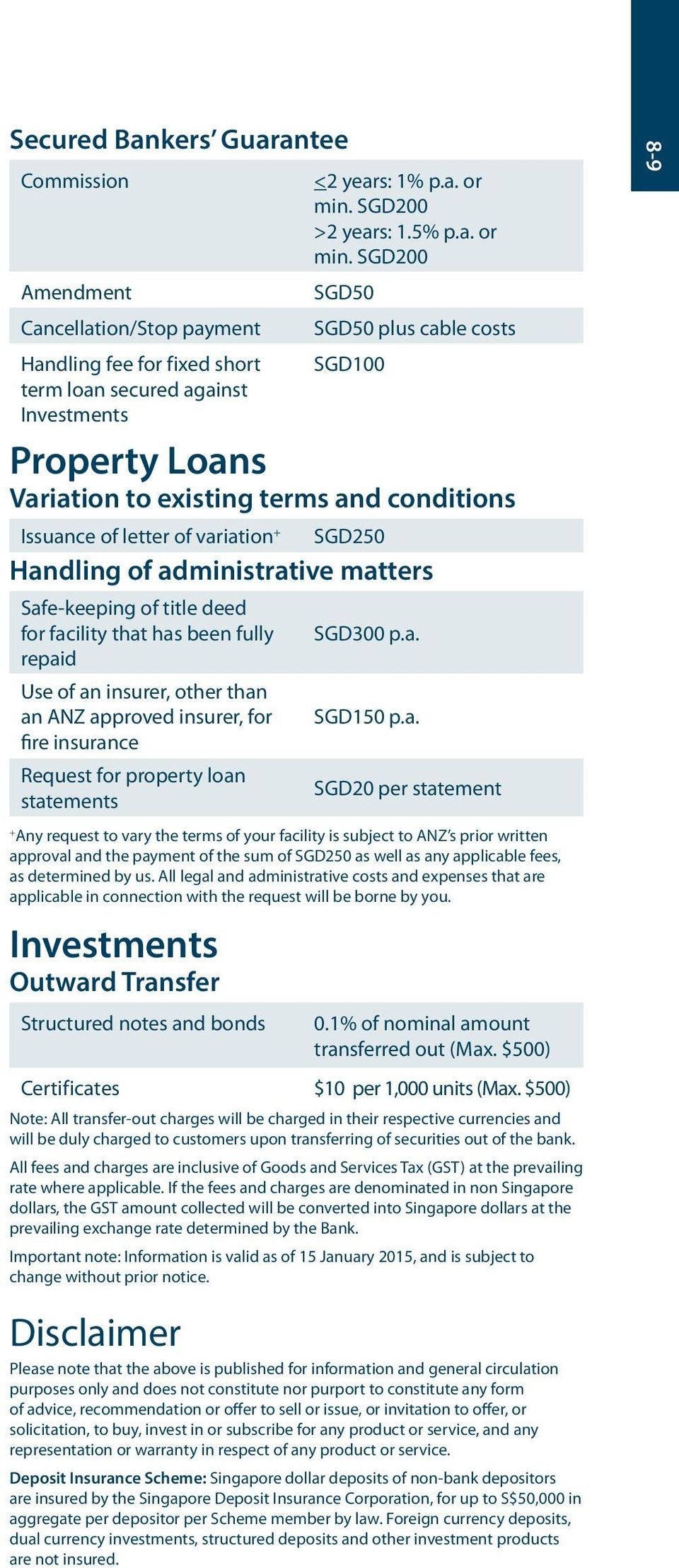 SGD200 plus cable costs SGD100 Property Loans Variation to existing terms and conditions Issuance of letter of variation + SGD250 Handling of administrative matters Safe-keeping of title deed for