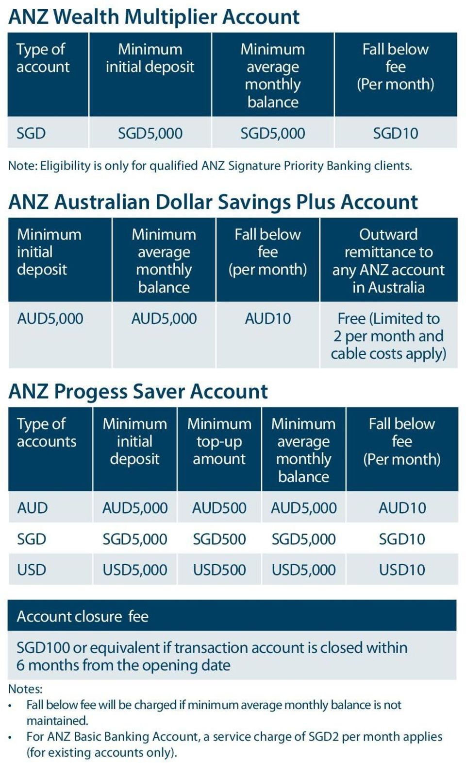 costs apply) ANZ Progess Saver Account Type of accounts initial deposit top-up amount Fall below fee (Per month) AUD AUD5,000 AUD500 AUD5,000 AUD10 SGD SGD5,000 0 SGD5,000 SGD10 USD USD5,000 USD500