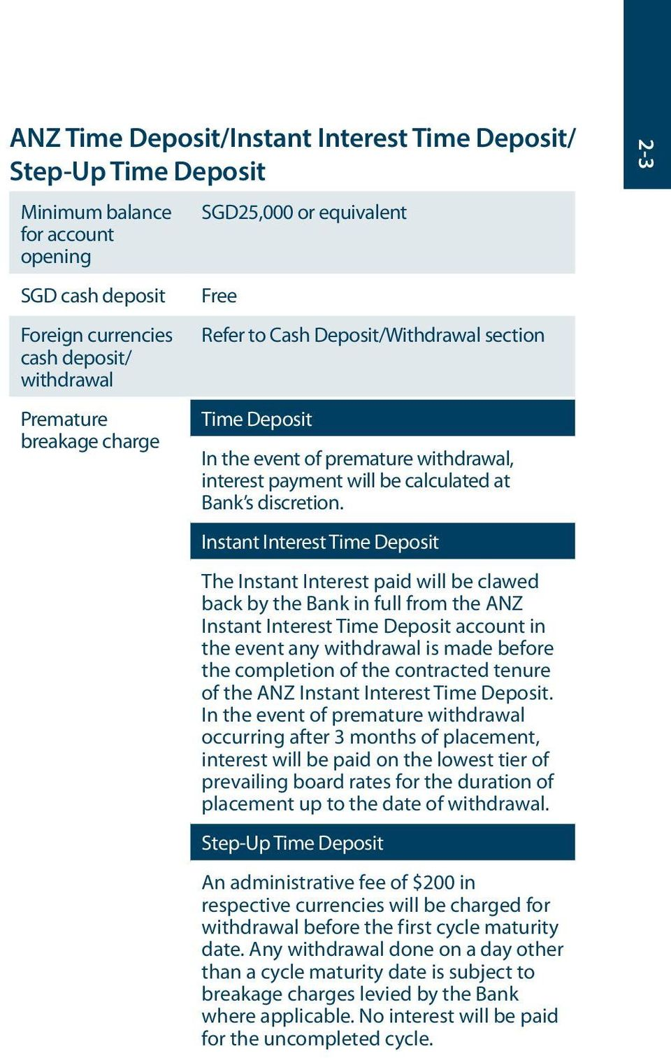 Instant Interest Time Deposit The Instant Interest paid will be clawed back by the Bank in full from the ANZ Instant Interest Time Deposit account in the event any withdrawal is made before the