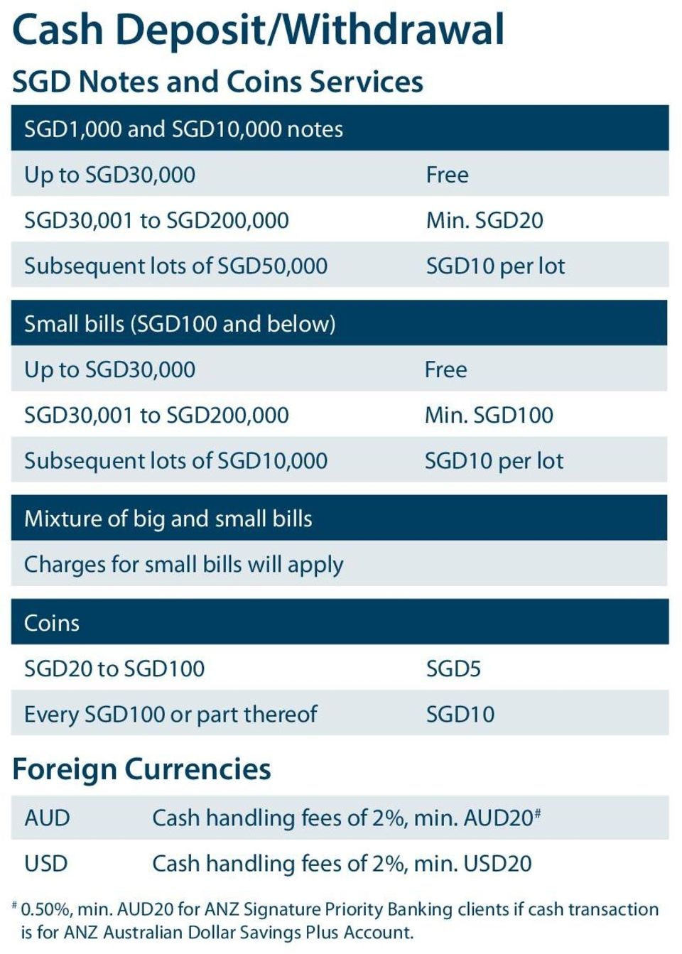 SGD100 SGD10 per lot Mixture of big and small bills Charges for small bills will apply Coins SGD20 to SGD100 Every SGD100 or part thereof Foreign Currencies SGD5
