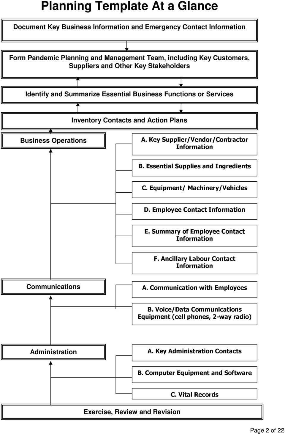 Identify and Summarize Essential Business Functions or Services Inventory Contacts and Action Plans