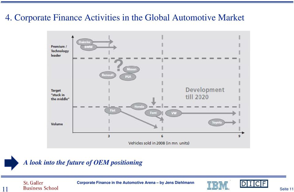 Automotive Market A look into
