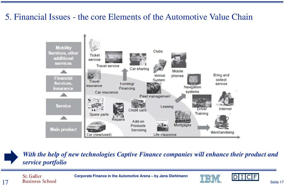 technologies Captive Finance companies will