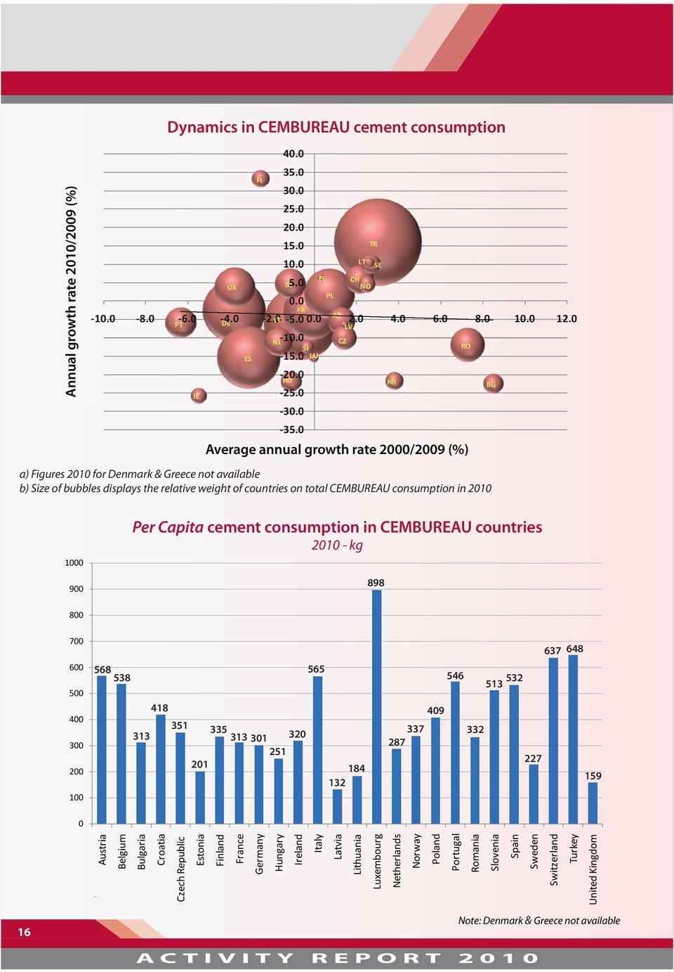 0 000 Average annual growth rate 2000/2009 (%) a) Figures 2010 for Denmark & Greece not available b) Size of bubbles displays the relative weight of countries on total CEMBUREAU consumption in 2010