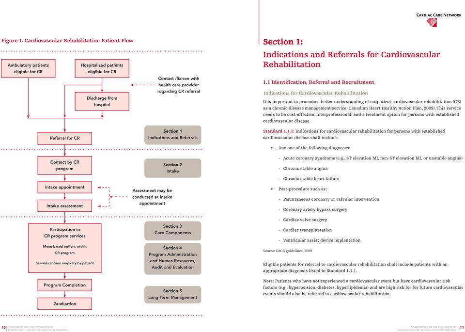 regarding CR referral Indications and Referrals for Cardiovascular Rehabilitation 1.
