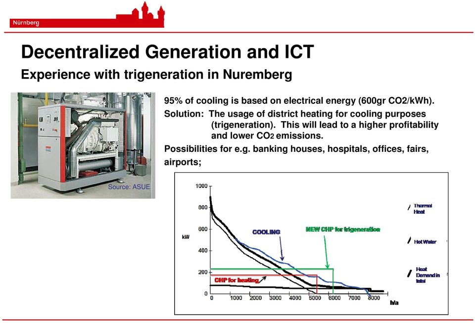 Solution: The usage of district heating for cooling purposes (trigeneration).