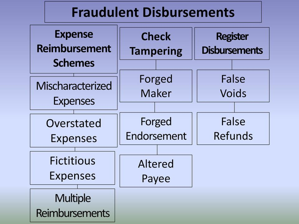 Expenses Multiple Reimbursements Check Tampering Forged Maker