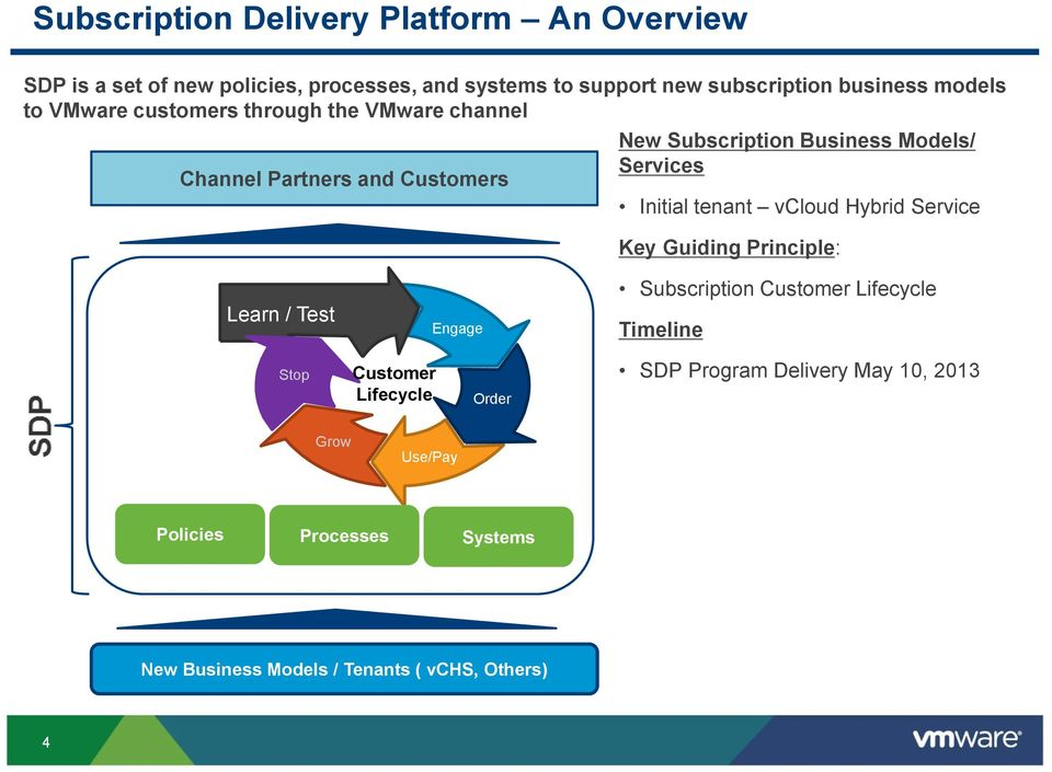 vcloud Hybrid Service Key Guiding Principle: Learn / Test SKU and price list managemen t Stop Grow Customer Lifecycle Engage Use/Pay Order