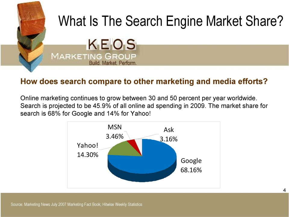 9% of all online ad spending in 2009. The market share for search is 68% for Google and 14% for Yahoo! Yahoo! 14.30% MSN 3.
