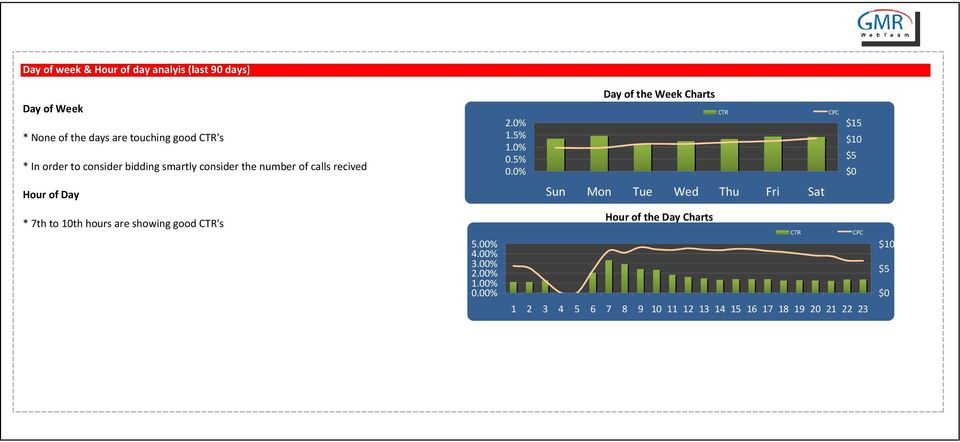 0% Day of the Week Charts CTR CPC $15 $10 $5 $0 Hour of Day Sun Mon Tue Wed Thu Fri Sat * 7th to 10th hours are