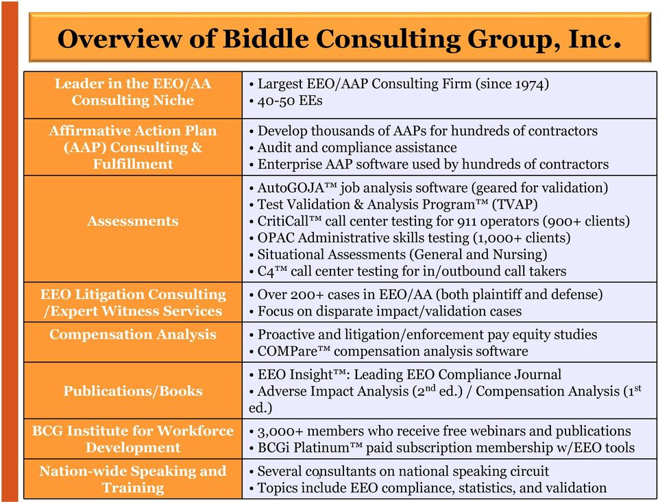 BCG Institute for Workforce Development Nation-wide Speaking and Training Largest EEO/AAP Consulting Firm (since 1974) 40-50 EEs Develop thousands of AAPs for hundreds of contractors Audit and