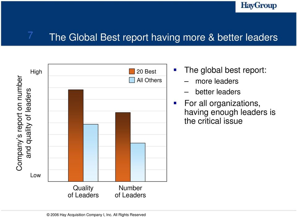 better leaders For all organizations, having enough leaders is the critical issue