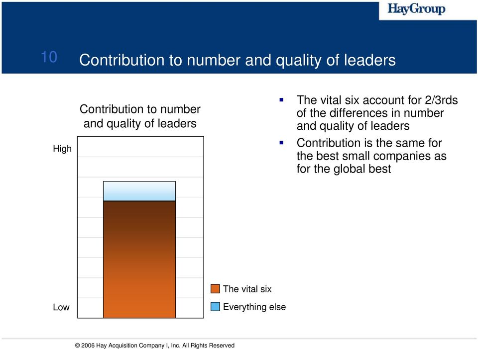 quality of leaders Contribution is the same for the best small companies as for the