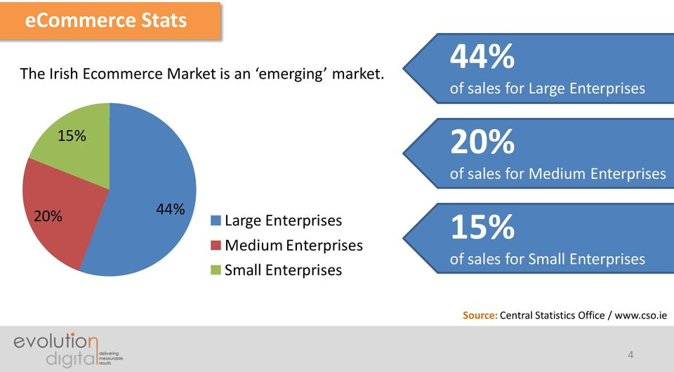 Enterprises 20% 44% Large Enterprises Medium Enterprises Small