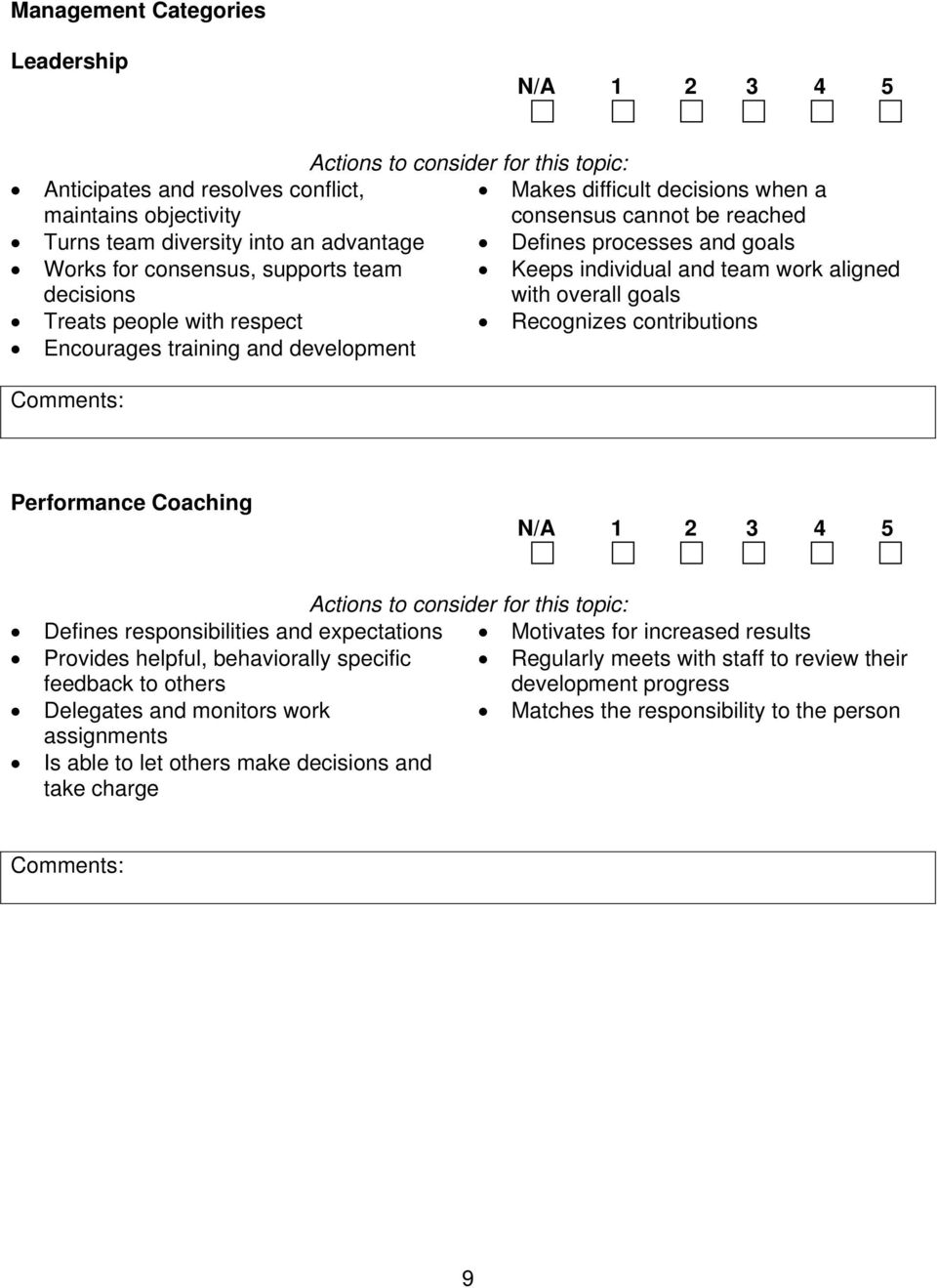 Encourages training and development Performance Coaching Defines responsibilities and expectations Motivates for increased results Provides helpful, behaviorally specific feedback to others