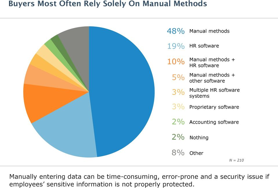 Proprietary software Accounting software Nothing 8% Other N = 210 Manually entering data can be