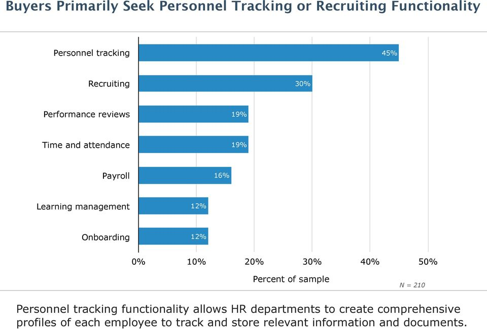 0% 10% 20% 30% 40% 50% Percent of sample N = 210 Personnel tracking functionality allows HR departments