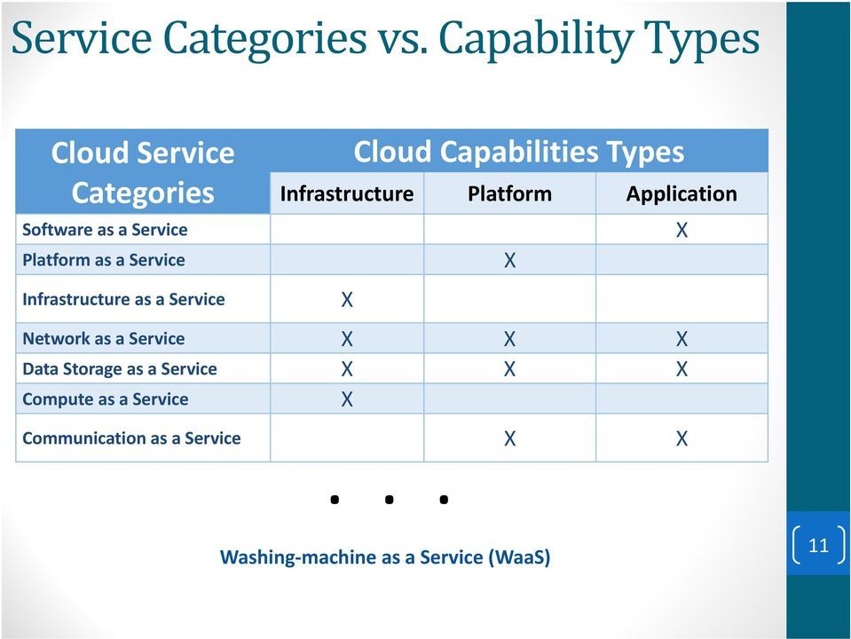 Infrastructure as a Service Cloud Capabilities Types Infrastructure Platform Application