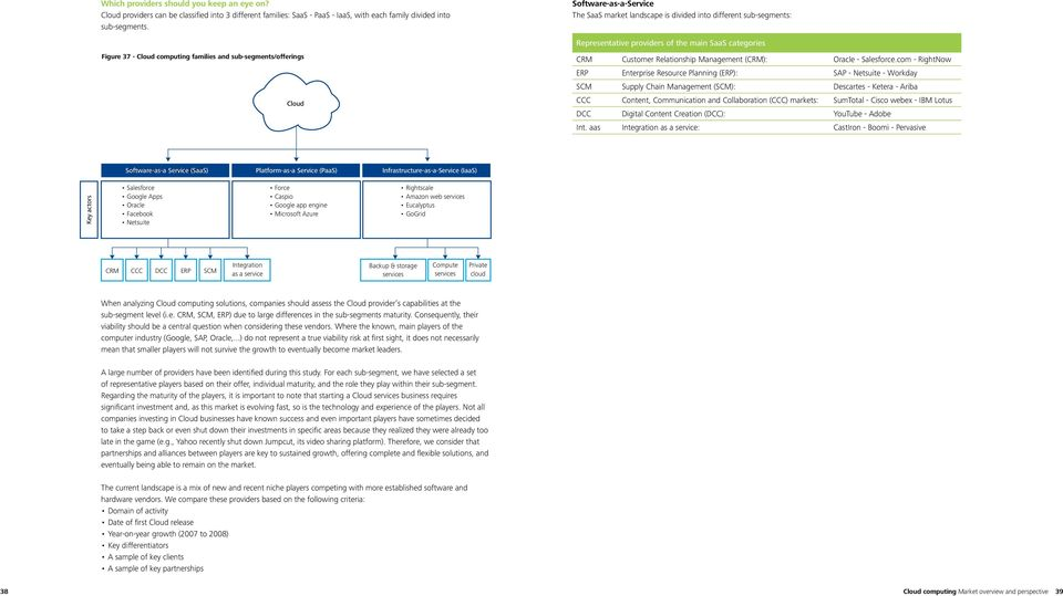 sub-segments/offerings Cloud CRM Customer Relationship Management (CRM): Oracle - Salesforce.