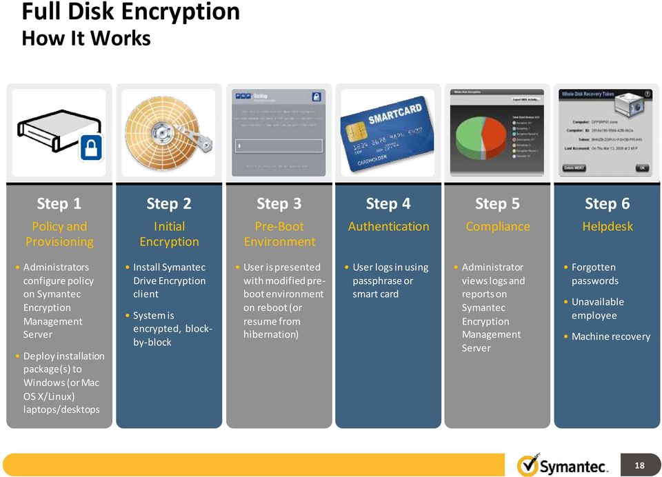 Symantec Drive Encryption client System is encrypted, blockby-block User is presented with modified preboot environment on reboot (or resume from hibernation) User logs