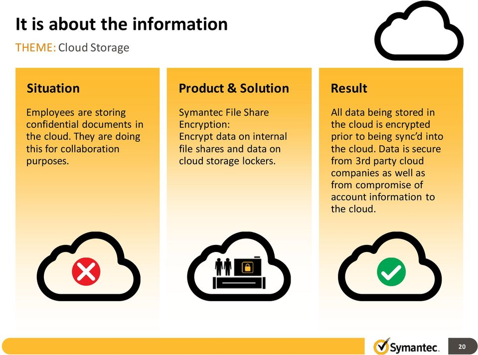 Product & Solution Symantec File Share Encryption: Encrypt data on internal file shares and data on cloud storage lockers.