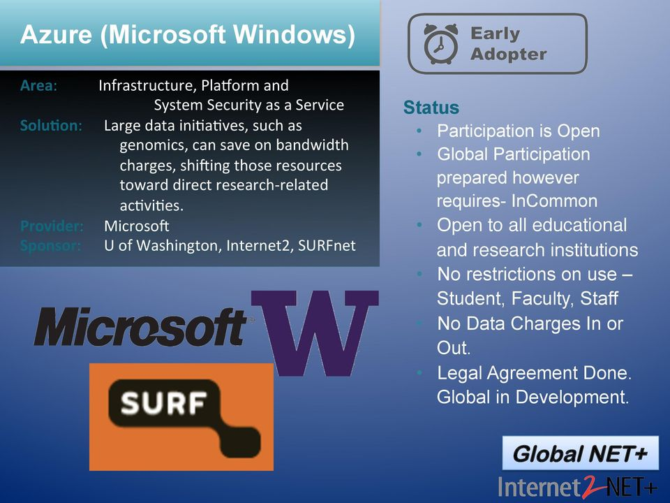 Microsop U of Washington, Internet2, SURFnet Status Participation is Open Global Participation prepared however requires- InCommon Open to