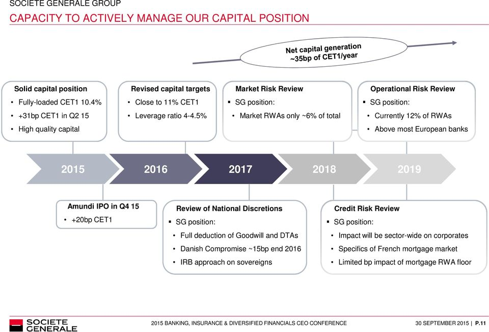 5% Market RWAs only ~6% of total Currently 12% of RWAs High quality capital Above most European banks 2015 2016 2017 2018 2019 Amundi IPO in Q4 15 +20bp CET1 Review of National Discretions SG