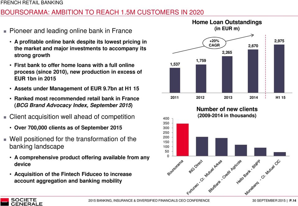 its strong growth First bank to offer home loans with a full online process (since 2010), new production in excess of EUR 1bn in 2015 Assets under Management of EUR 9.