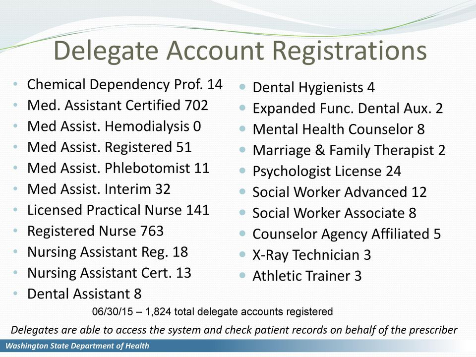 13 Dental Assistant 8 06/30/15 1,824 total delegate accounts registered Dental Hygienists 4 Expanded Func. Dental Aux.