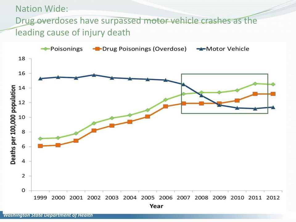 motor vehicle crashes as