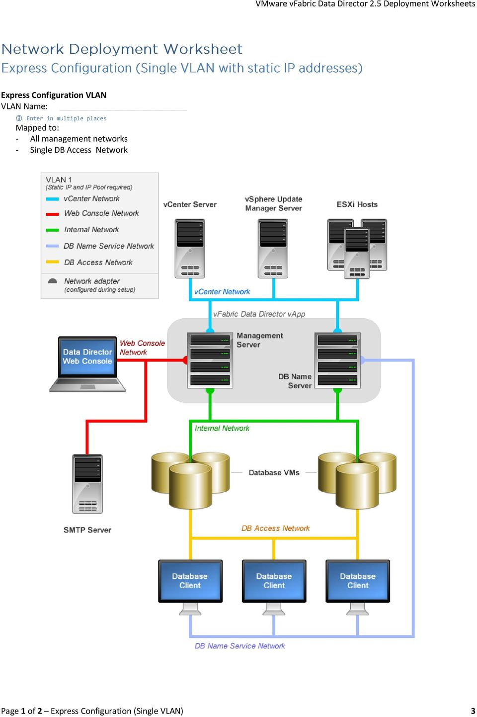 management networks - Single DB Access