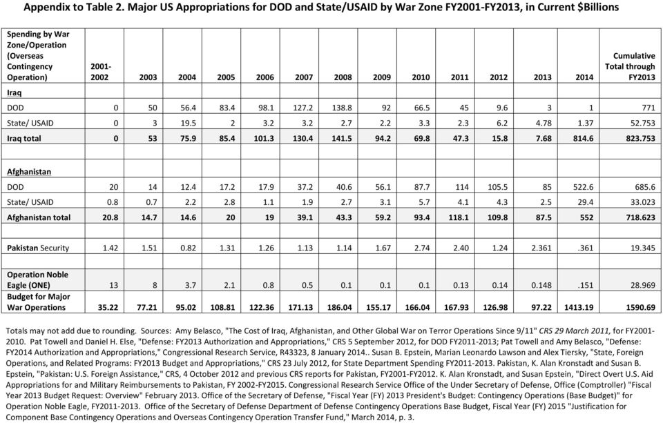 2007 2008 2009 2010 2011 2012 2013 2014 Cumulative Total through FY2013 DOD 0 50 56.4 83.4 98.1 127.2 138.8 92 66.5 45 9.6 3 1 771 State/ USAID 0 3 19.5 2 3.2 3.2 2.7 2.2 3.3 2.3 6.2 4.78 1.37 52.