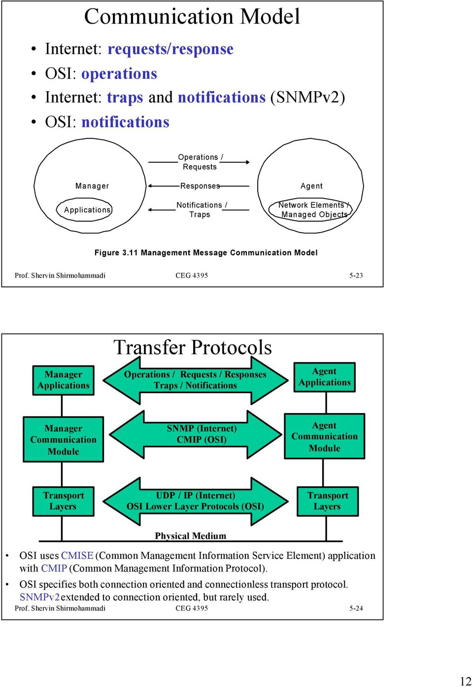Shervin Shirmohammadi CEG 4395 5-23 Applications Transfer Protocols Operations / Requests / Responses Traps / Notifications Agent Applications Communication Module SNMP (Internet) CMIP (OSI) Agent