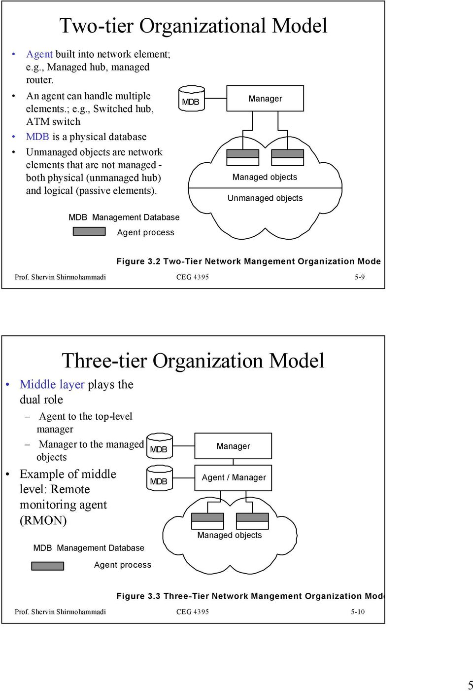 Shervin Shirmohammadi CEG 4395 5-9 Three-tier Organization Model Middle layer plays the dual role Agent to the top-level manager to the managed objects Example of middle level: Remote monitoring