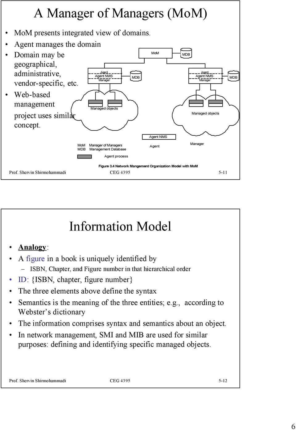 Shervin Shirmohammadi CEG 4395 5-11 Information Model Analogy: A figure in a book is uniquely identified by ISBN, Chapter, and Figure number in that hierarchical order ID: {ISBN, chapter, figure