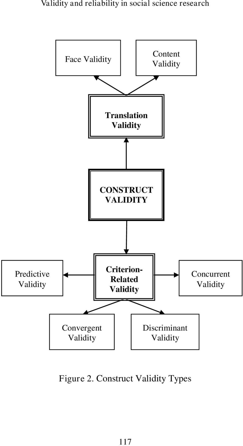 Predictive Validity Criterion- Related Validity VALIDITY Concurrent