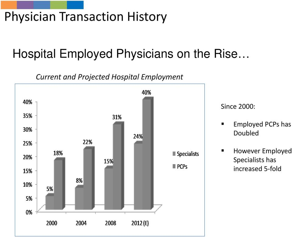 Hospital Employment Since 2000: Employed PCPs has