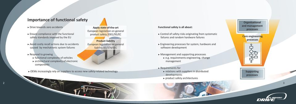is all about: Control of safety risks originating from systematic failures and random hardware failures Engineering processes for system, hardware and software development Organisational and
