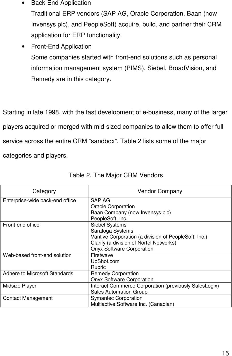 Starting in late 1998, with the fast development of e-business, many of the larger players acquired or merged with mid-sized companies to allow them to offer full service across the entire CRM