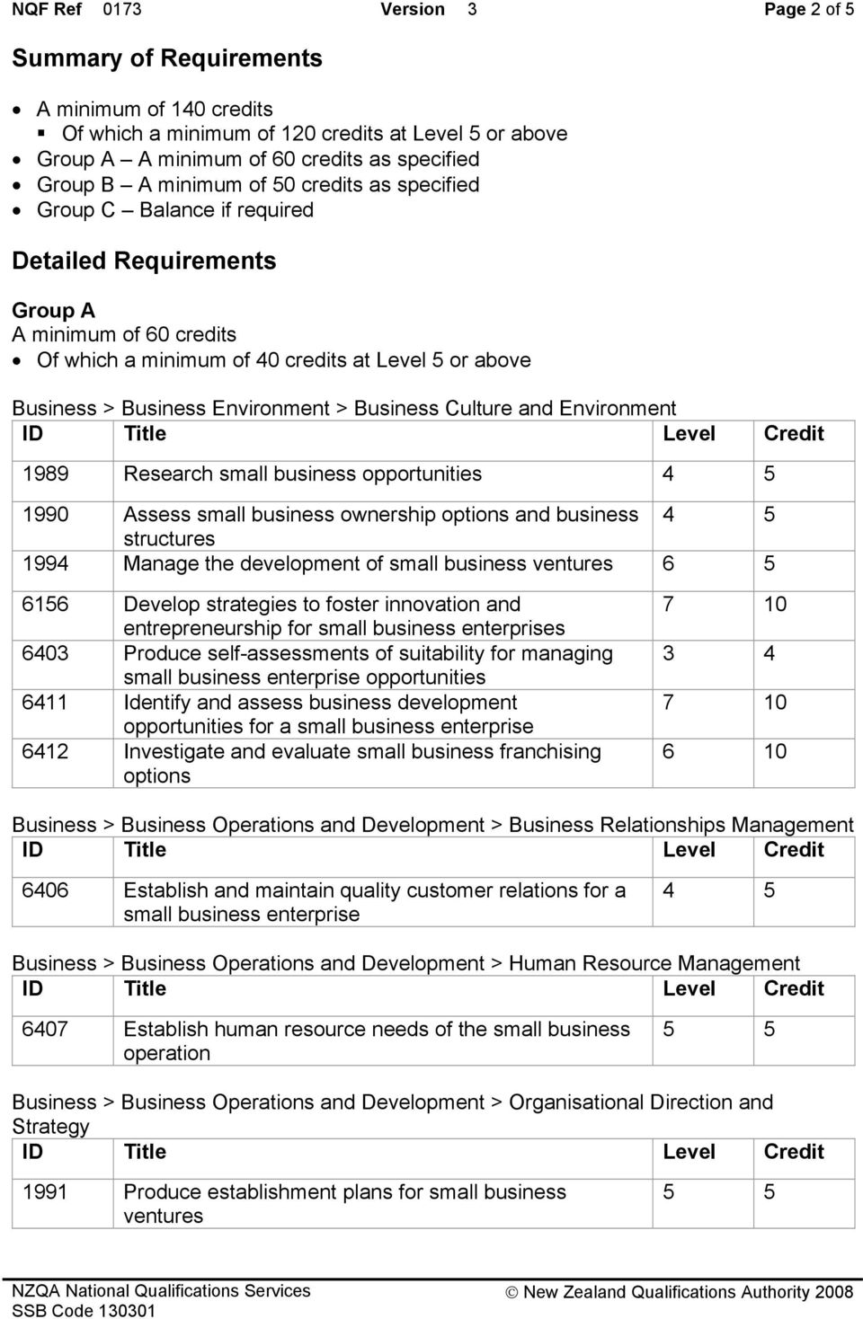 Environment > Business Culture and Environment 1989 Research small business opportunities 1990 Assess small business ownership options and business structures 1994 Manage the development of small