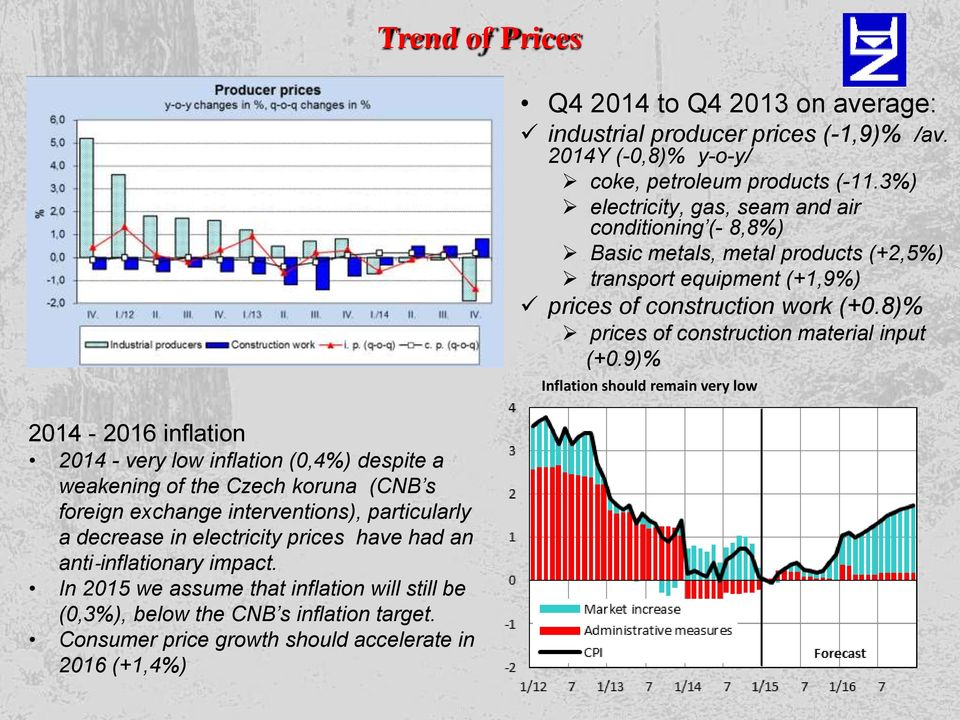 Consumer price growth should accelerate in 2016 (+1,4%) Trend of Prices Q4 2014 to Q4 2013 on average: industrial producer prices (-1,9)% /av.